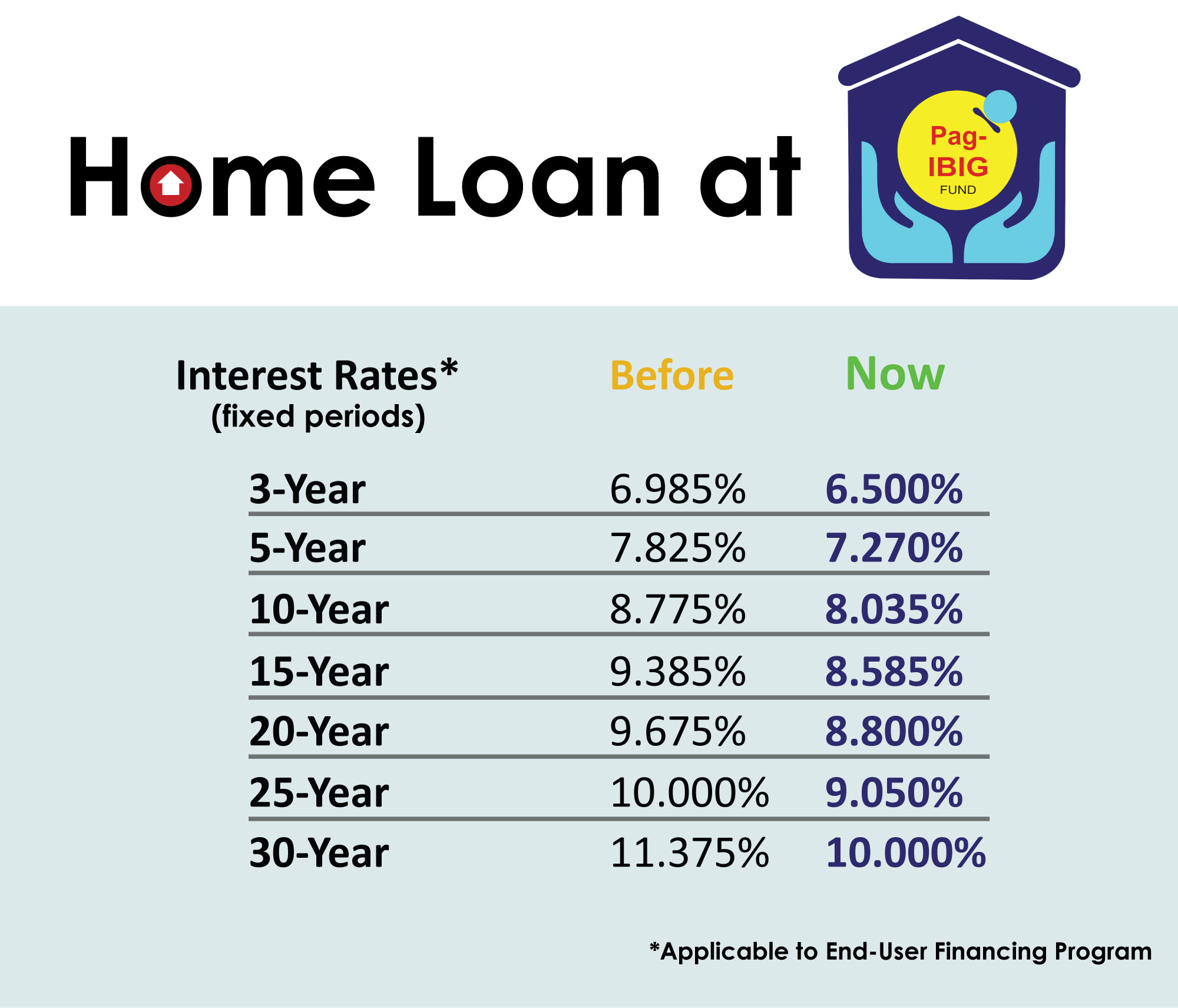 Pag-IBIG Fund Housing Loan Interest Rates
