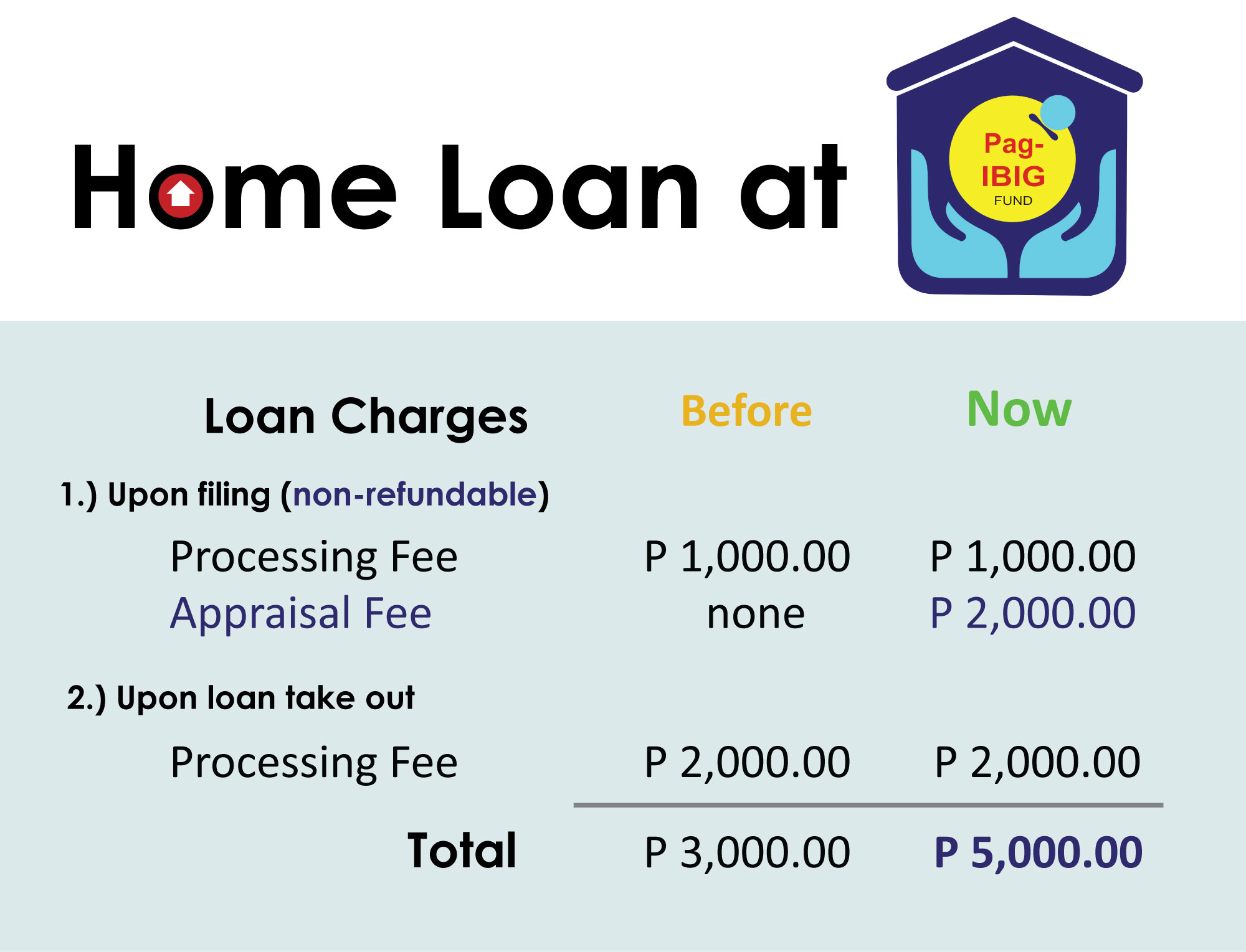 Pag-IBIG Fund Housing Loan charges update