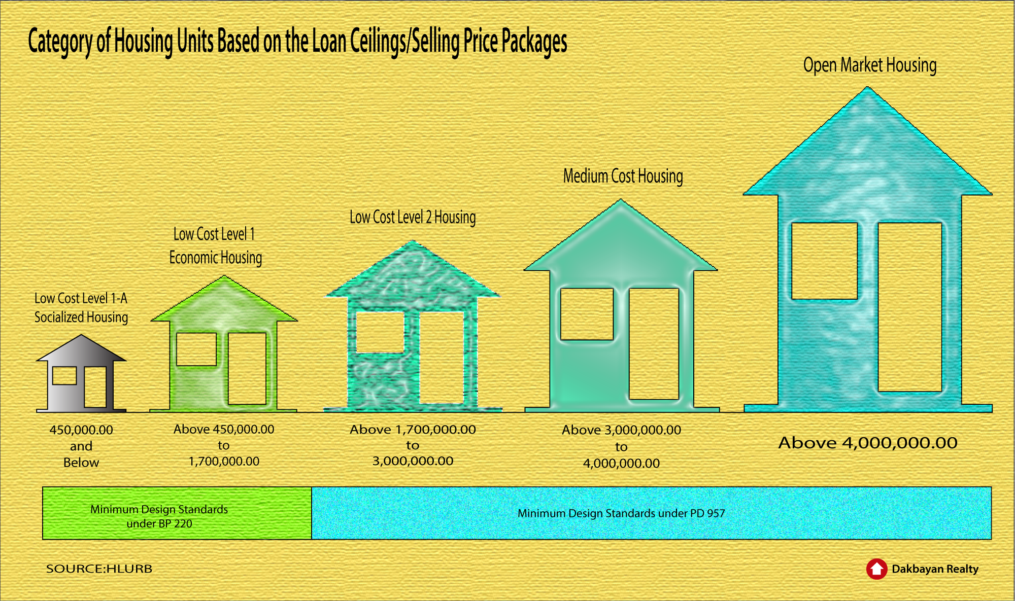 housing price ceilings category for House and lot for sale in Subdivision