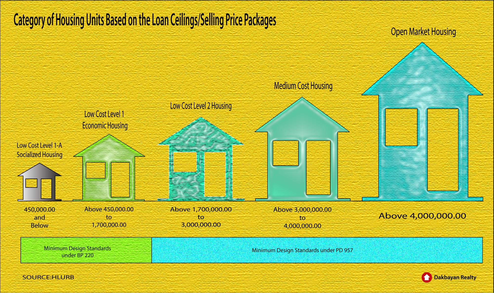 Lease Financing Davao Housingpriceceilings Dakbayanrealty